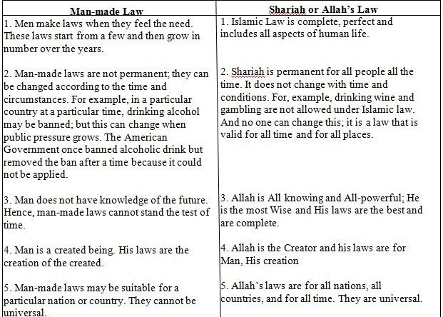 Comparison-between-Man-made-Law-and-Sharia